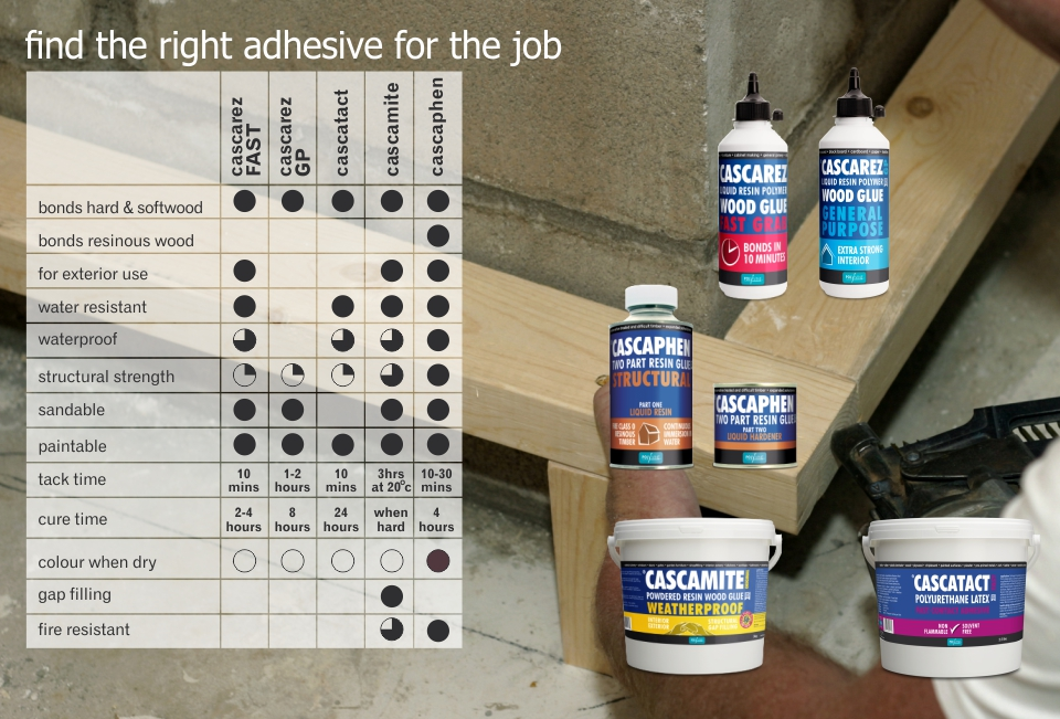 find the right product for the job - adhesives